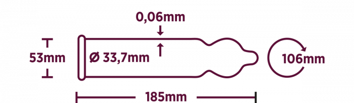 Kondom størrelse Profil RFSU